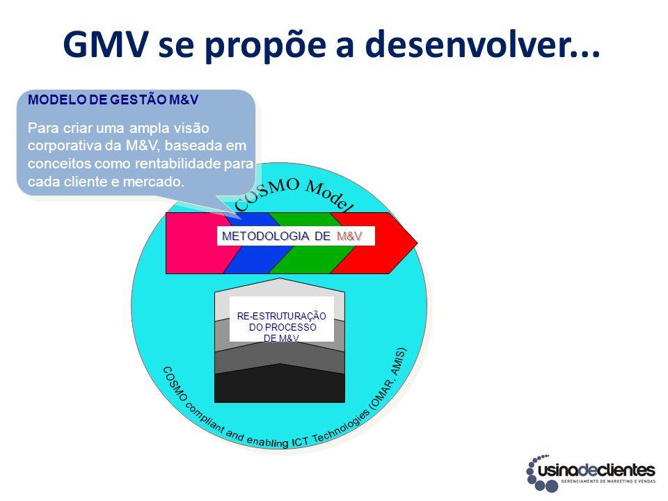 Tempo GMV = GMV = Projeto de Re- estruturação do processo de M&V GMV = Projeto de M&V 3-4 meses 3-n meses Análises Planejamento Ações Medições Muitos projetos de M&V podem ser realizados a curto prazo em paralelo com a re-estruturação a médio e a longo dos processos de M&V: A A GMV garante a coerência e sinergia dos resultados ao longo do tempo.