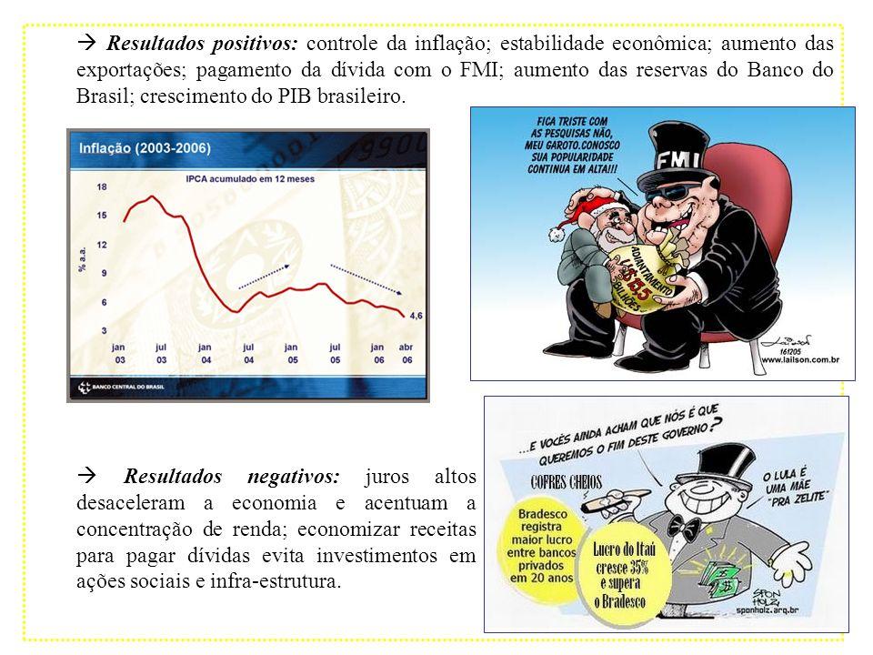 Resultados positivos: controle da inflação; estabilidade econômica; aumento das exportações; pagamento da dívida com o FMI; aumento das reservas do Ba