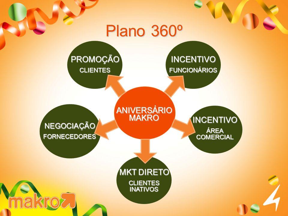 INCENTIVOFUNCIONÁRIOS MKT DIRETO CLIENTES INATIVOS NEGOCIAÇÃOFORNECEDORES PROMOÇÃOCLIENTES INCENTIVO ÁREA COMERCIAL Plano 360º ANIVERSÁRIO MAKRO