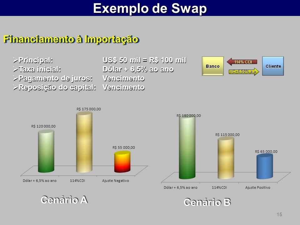 15 Exemplo de Swap Financiamento à Importação Principal: US$ 50 mil = R$ 100 mil Principal: US$ 50 mil = R$ 100 mil Taxa inicial:Dólar + 6,5% ao ano Taxa inicial:Dólar + 6,5% ao ano Pagamento de juros: Vencimento Pagamento de juros: Vencimento Reposição do capital: Vencimento Reposição do capital: Vencimento Cenário A Cenário B