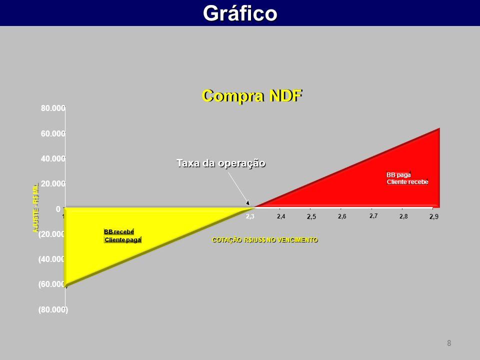 9 Proteção Cambial On-Line Internacional >> Derivativos >> Termo de Moedas