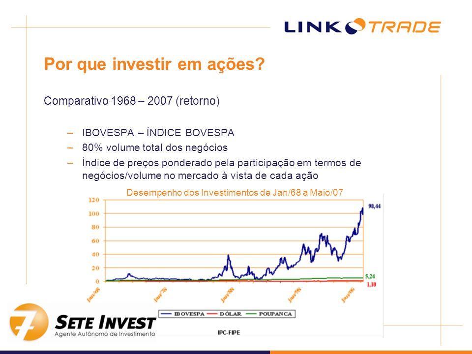 Por que investir em ações? Comparativo 1968 – 2007 (retorno) –IBOVESPA – ÍNDICE BOVESPA –80% volume total dos negócios –Índice de preços ponderado pel