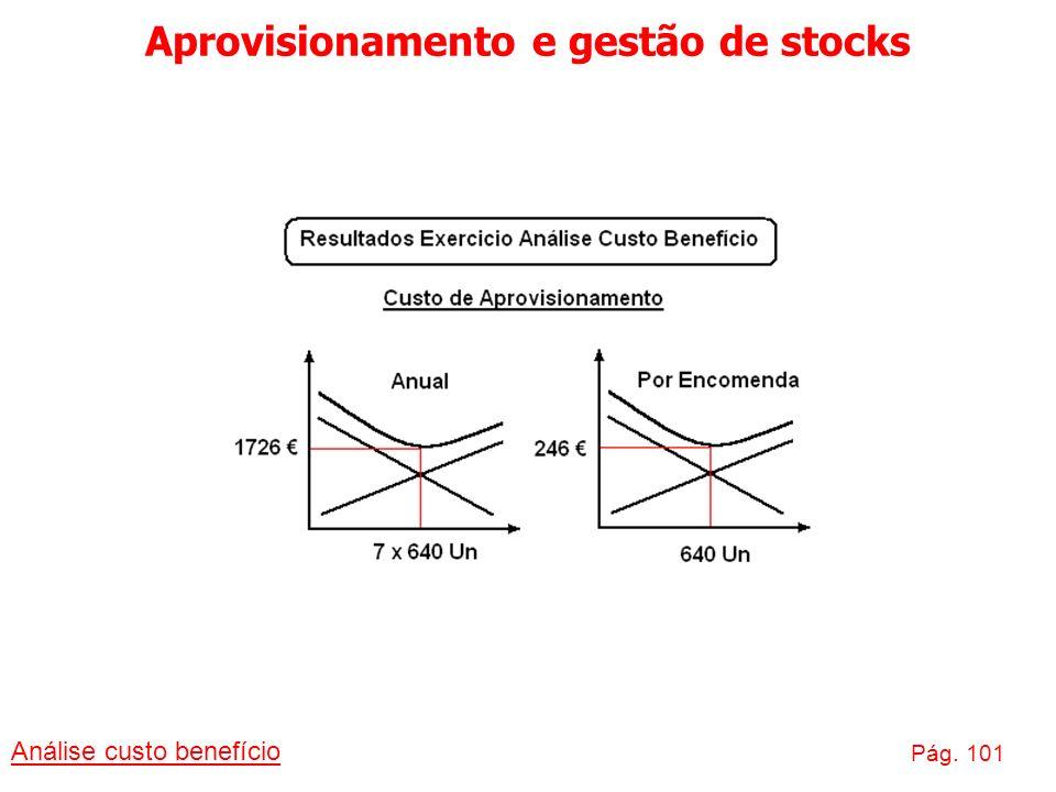 Aprovisionamento e gestão de stocks Análise custo benefício Pág. 101