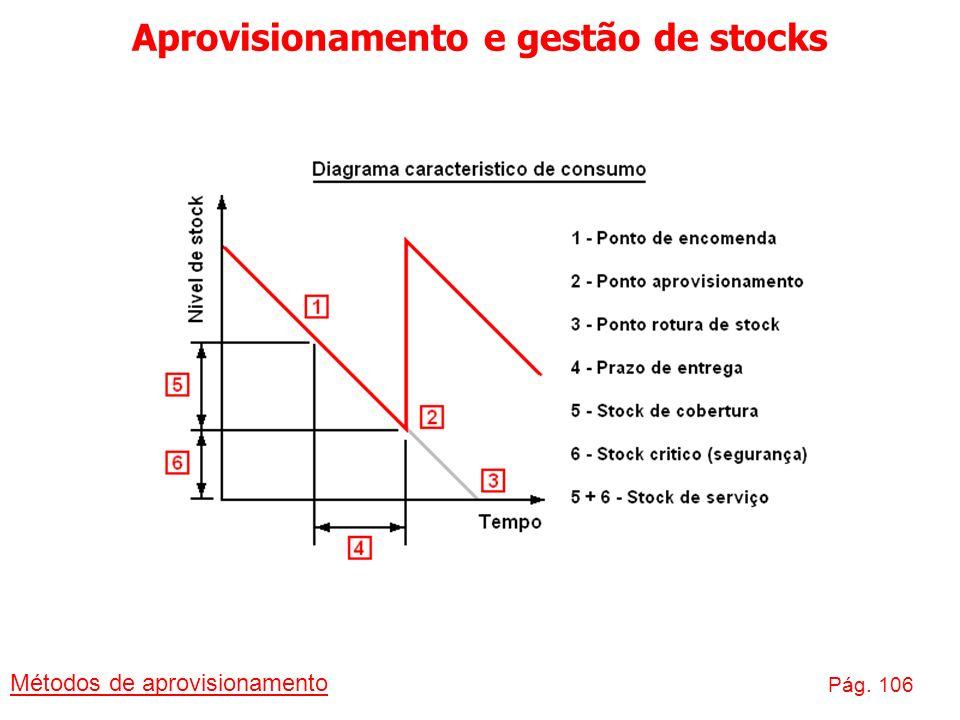 Aprovisionamento e gestão de stocks Métodos de aprovisionamento Pág. 106