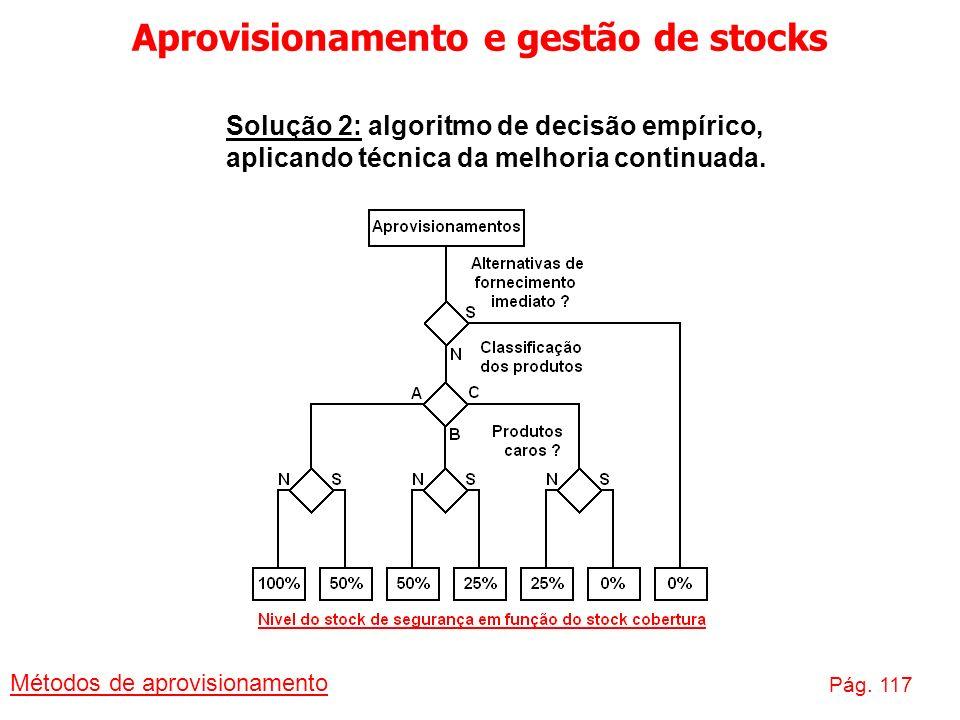 Aprovisionamento e gestão de stocks Métodos de aprovisionamento Pág. 117 Solução 2: algoritmo de decisão empírico, aplicando técnica da melhoria conti
