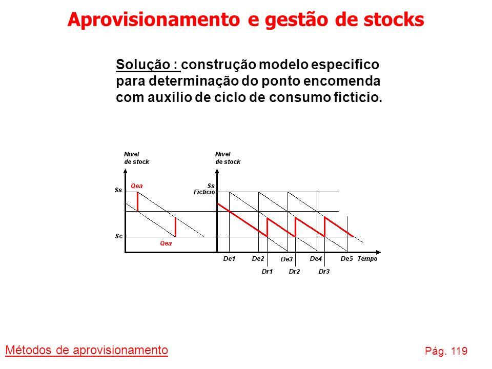 Aprovisionamento e gestão de stocks Métodos de aprovisionamento Pág. 119 Solução : construção modelo especifico para determinação do ponto encomenda c