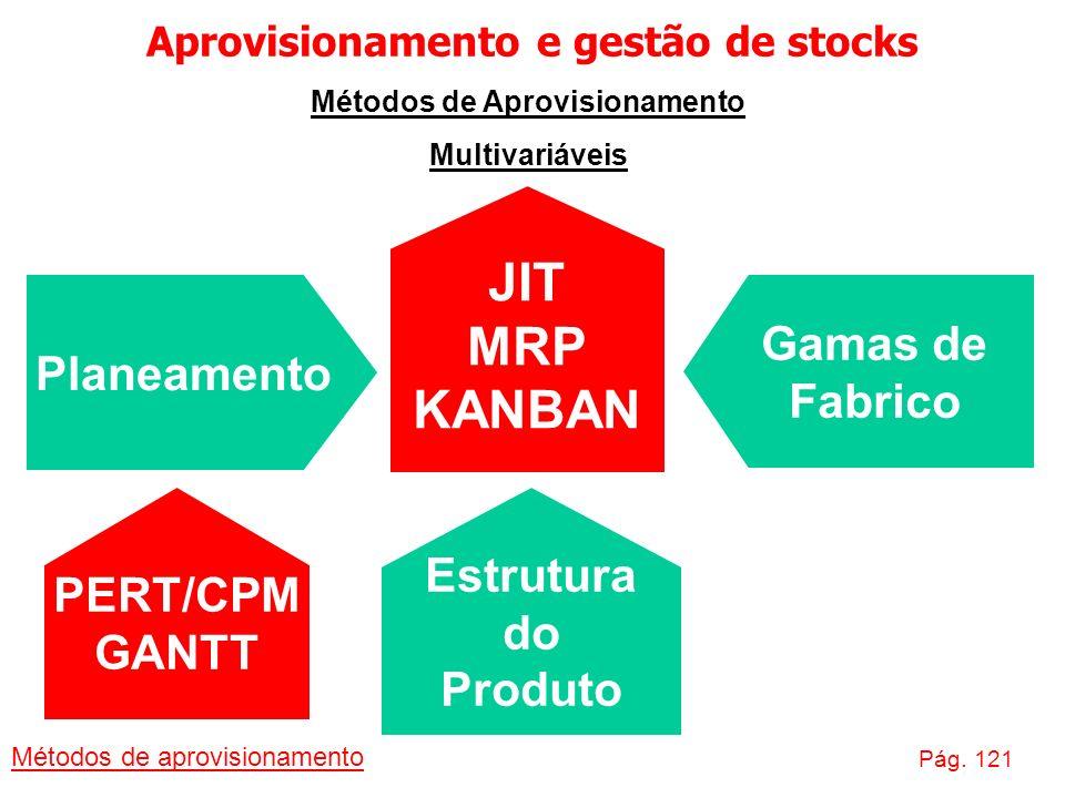 Aprovisionamento e gestão de stocks Métodos de aprovisionamento Pág. 121 Métodos de Aprovisionamento Multivariáveis JIT MRP KANBAN Planeamento Gamas d
