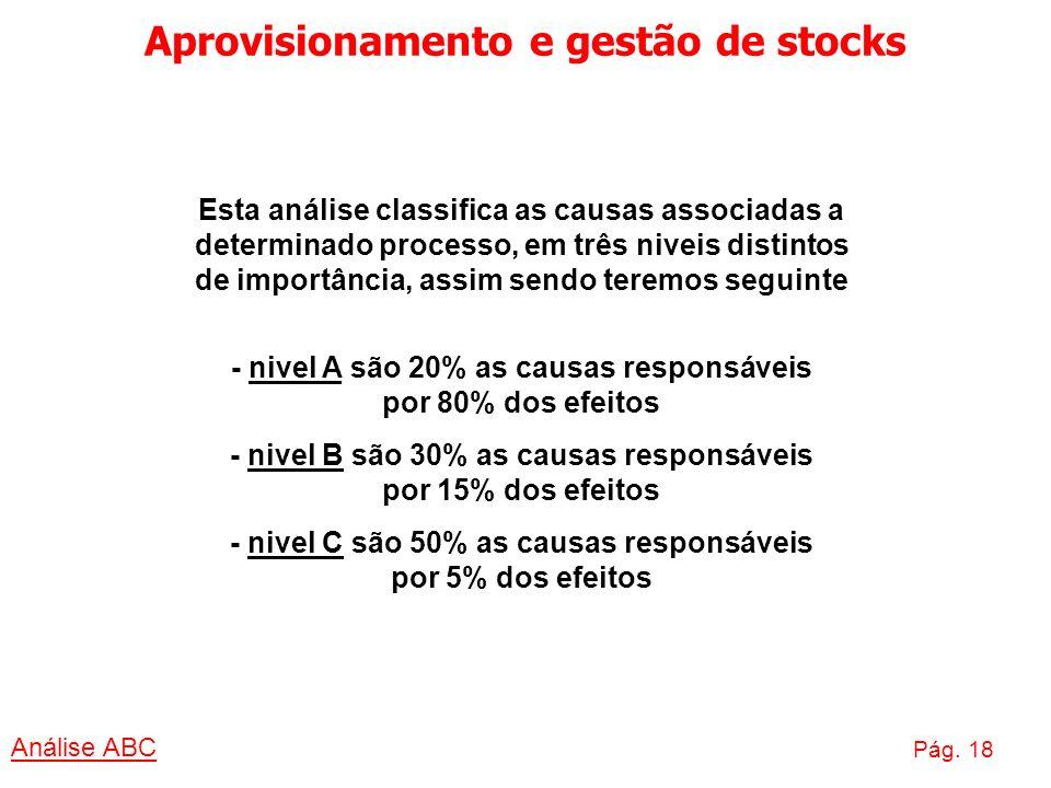 Aprovisionamento e gestão de stocks Análise ABC Pág. 18 Esta análise classifica as causas associadas a determinado processo, em três niveis distintos