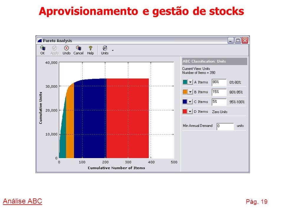 Aprovisionamento e gestão de stocks Análise ABC Pág. 19