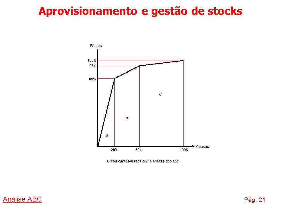 Aprovisionamento e gestão de stocks Análise ABC Pág. 21