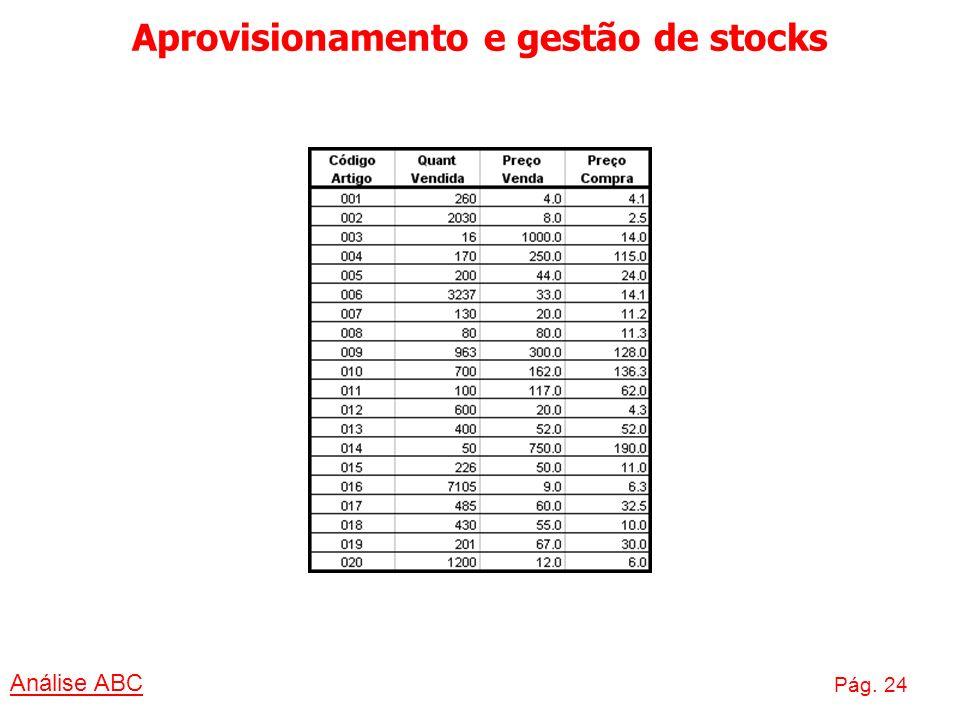 Aprovisionamento e gestão de stocks Análise ABC Pág. 24