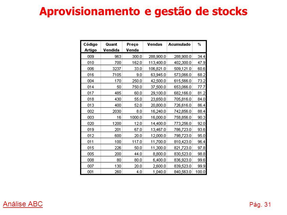 Aprovisionamento e gestão de stocks Análise ABC Pág. 31