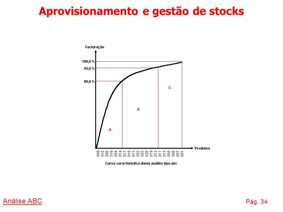 Aprovisionamento e gestão de stocks Análise ABC Pág. 34