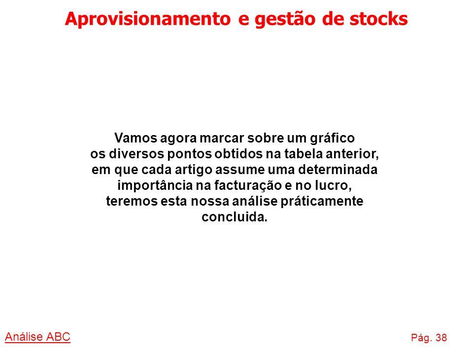 Aprovisionamento e gestão de stocks Análise ABC Pág. 38 Vamos agora marcar sobre um gráfico os diversos pontos obtidos na tabela anterior, em que cada