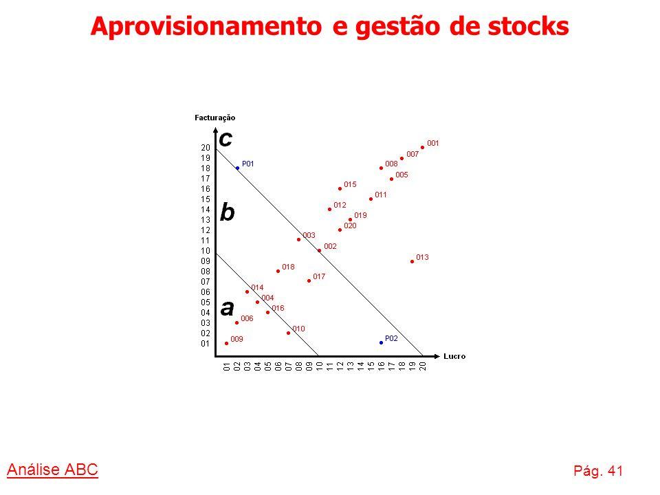 Aprovisionamento e gestão de stocks Análise ABC Pág. 41