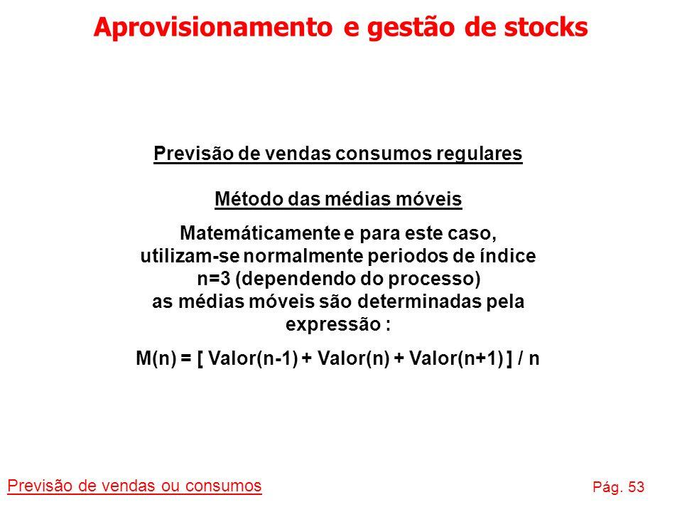 Aprovisionamento e gestão de stocks Previsão de vendas ou consumos Pág. 53 Previsão de vendas consumos regulares Método das médias móveis Matemáticame