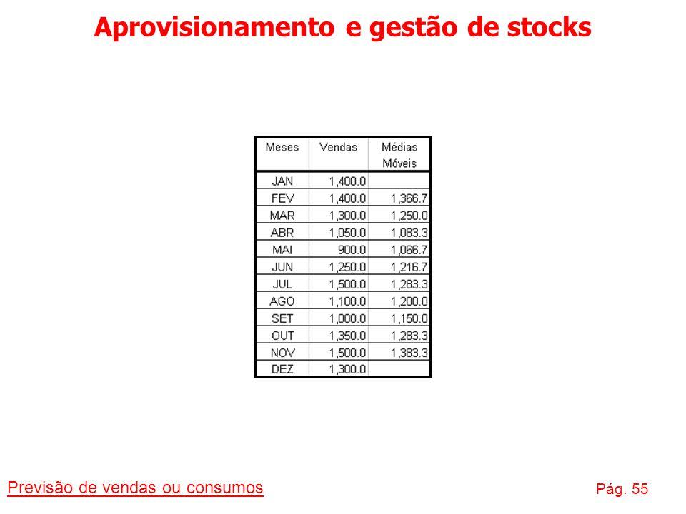 Aprovisionamento e gestão de stocks Previsão de vendas ou consumos Pág. 55