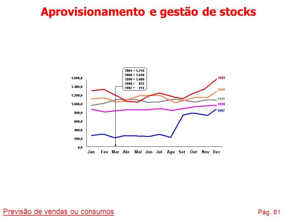 Aprovisionamento e gestão de stocks Previsão de vendas ou consumos Pág. 61