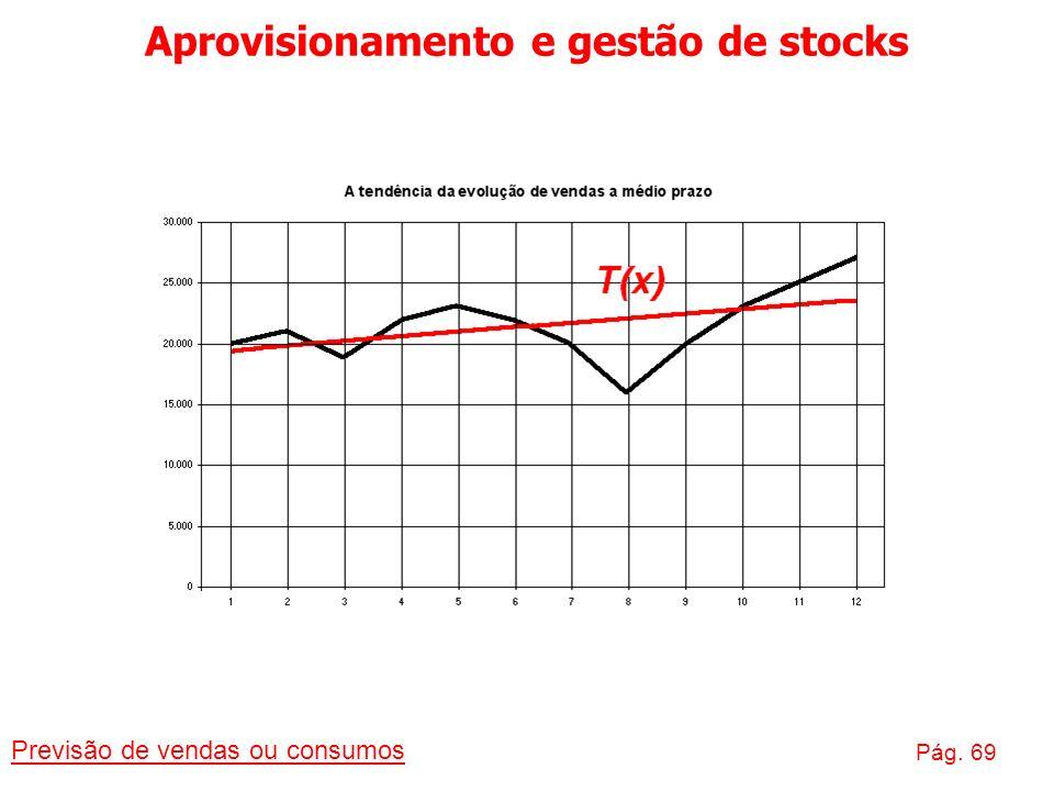 Aprovisionamento e gestão de stocks Previsão de vendas ou consumos Pág. 69