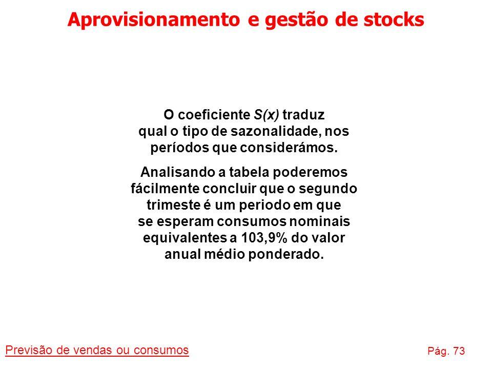 Aprovisionamento e gestão de stocks Previsão de vendas ou consumos Pág. 73 O coeficiente S(x) traduz qual o tipo de sazonalidade, nos períodos que con