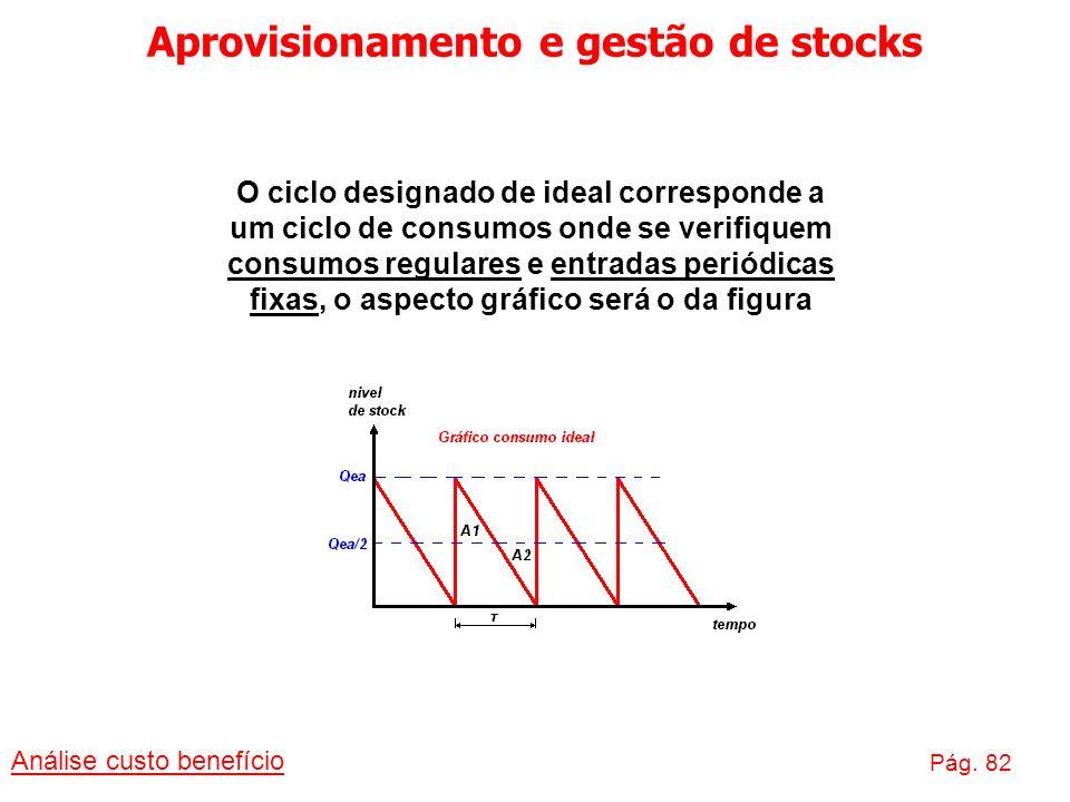 Aprovisionamento e gestão de stocks Análise custo benefício Pág. 82 O ciclo designado de ideal corresponde a um ciclo de consumos onde se verifiquem c