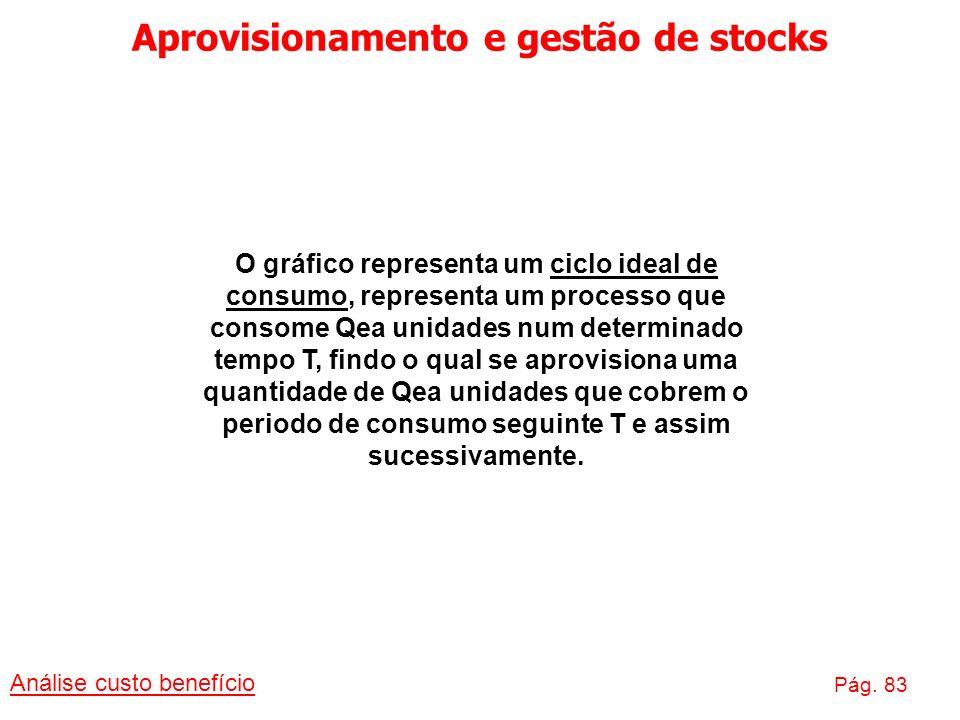 Aprovisionamento e gestão de stocks Análise custo benefício Pág. 83 O gráfico representa um ciclo ideal de consumo, representa um processo que consome