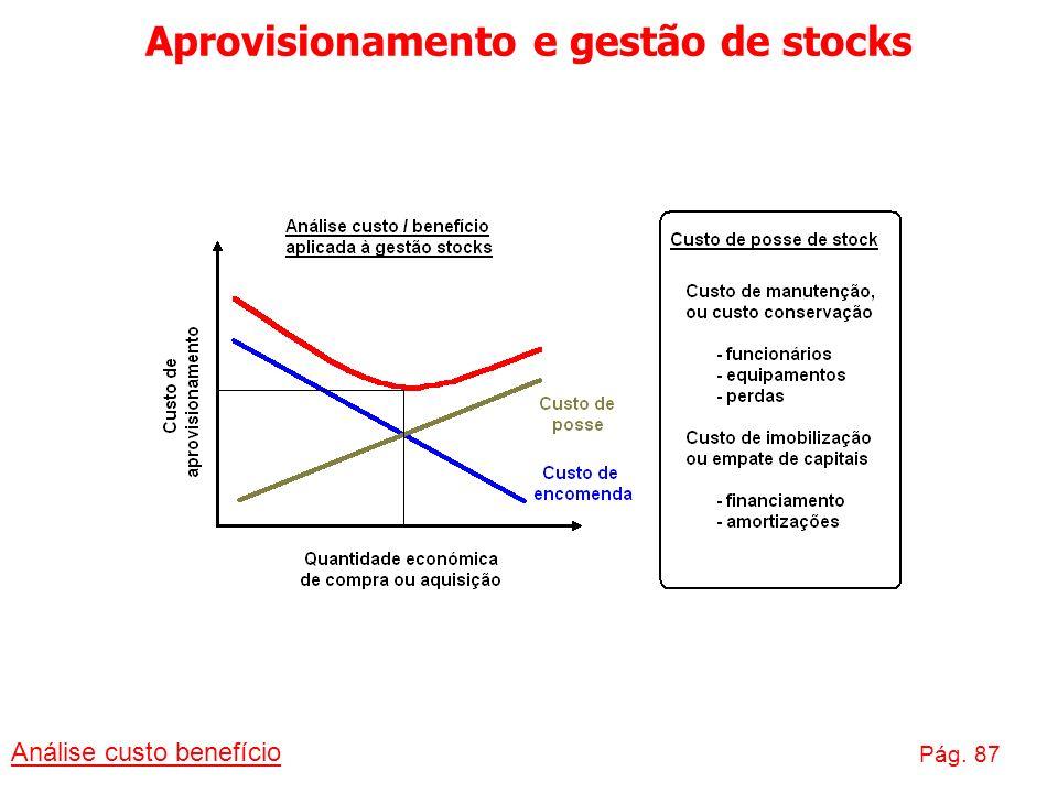 Aprovisionamento e gestão de stocks Análise custo benefício Pág. 87
