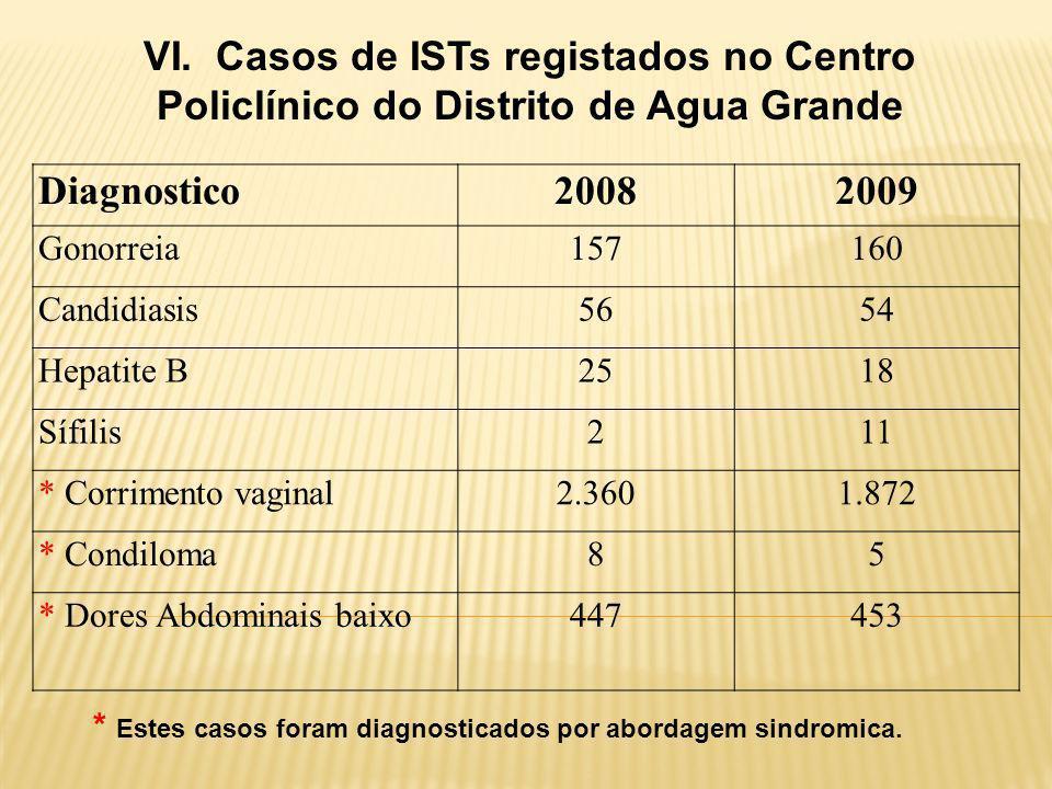 Diagnostico20082009 Gonorreia157160 Candidiasis5654 Hepatite B2518 Sífilis211 * Corrimento vaginal2.3601.872 * Condiloma85 * Dores Abdominais baixo447453 VI.
