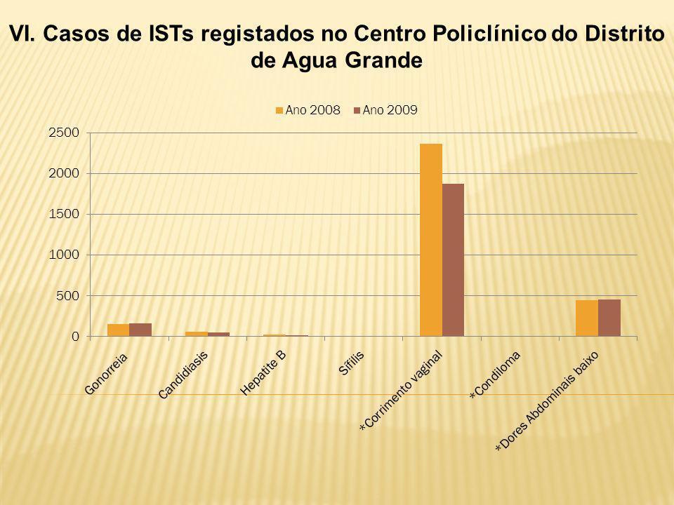 VI. Casos de ISTs registados no Centro Policlínico do Distrito de Agua Grande