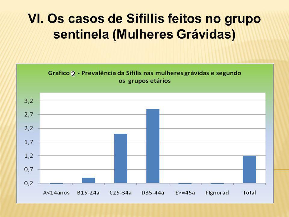 VI. Os casos de Sifillis feitos no grupo sentinela (Mulheres Grávidas) 2