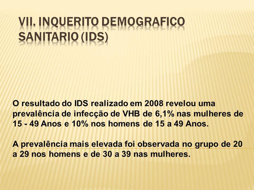 O resultado do IDS realizado em 2008 revelou uma prevalência de infecção de VHB de 6,1% nas mulheres de 15 - 49 Anos e 10% nos homens de 15 a 49 Anos.