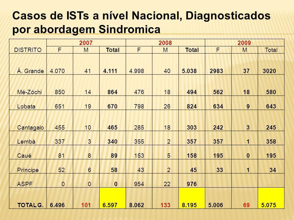 Casos de ISTs a nível Nacional, Diagnosticados por abordagem Sindromica DISTRITO 200720082009 FMTotalFM FM Á.