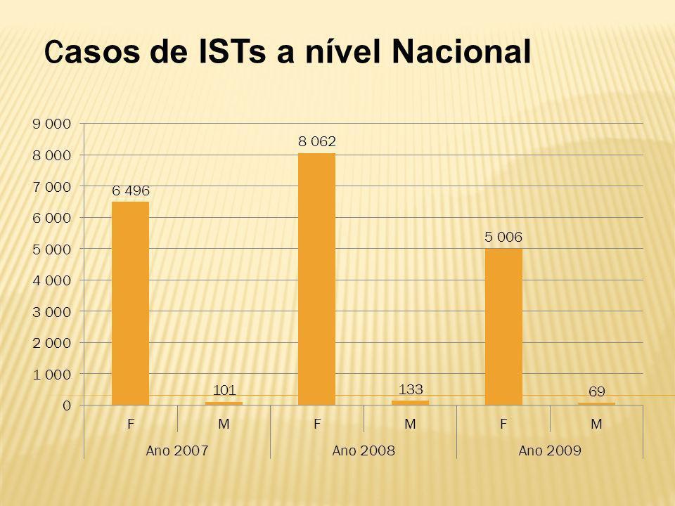 C asos de ISTs a nível Nacional