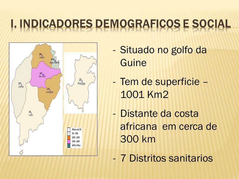 -Situado no golfo da Guine -Tem de superficie – 1001 Km2 -Distante da costa africana em cerca de 300 km -7 Distritos sanitarios