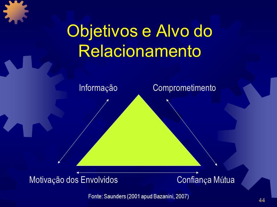 44 Objetivos e Alvo do Relacionamento Informa ç ãoComprometimento Motiva ç ão dos EnvolvidosConfian ç a M ú tua Fonte: Saunders (2001 apud Bazanini, 2