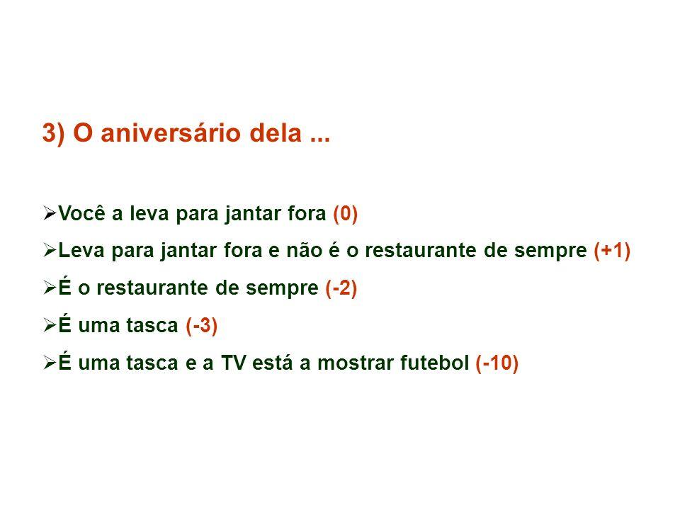 2) Social Você fica ao lado dela a festa inteira (0) Você vai beber ao lado dos amigos (-2) Entre os amigos está uma mulher chamada Fernandinha (-4) A Fernandinha é loira e magra (-16) A Fernandinha conhece-o (-180)