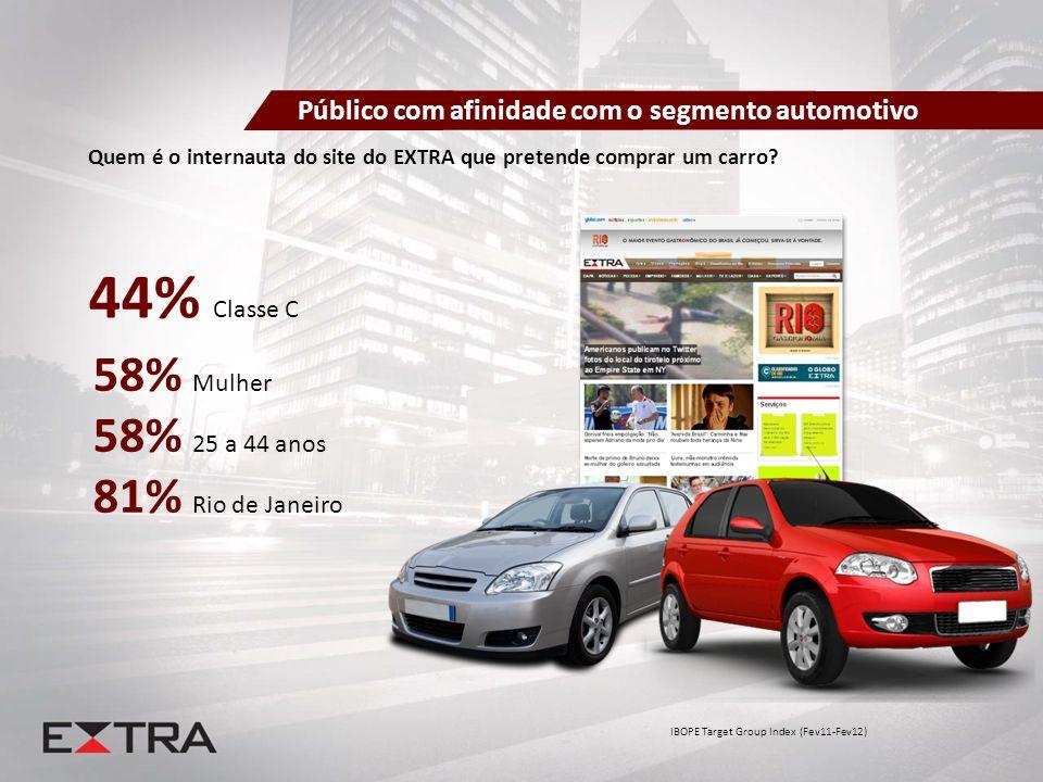 Quem é o internauta do site do EXTRA que pretende comprar um carro? 58% Mulher 58% 25 a 44 anos 81% Rio de Janeiro 44% Classe C IBOPE Target Group Ind