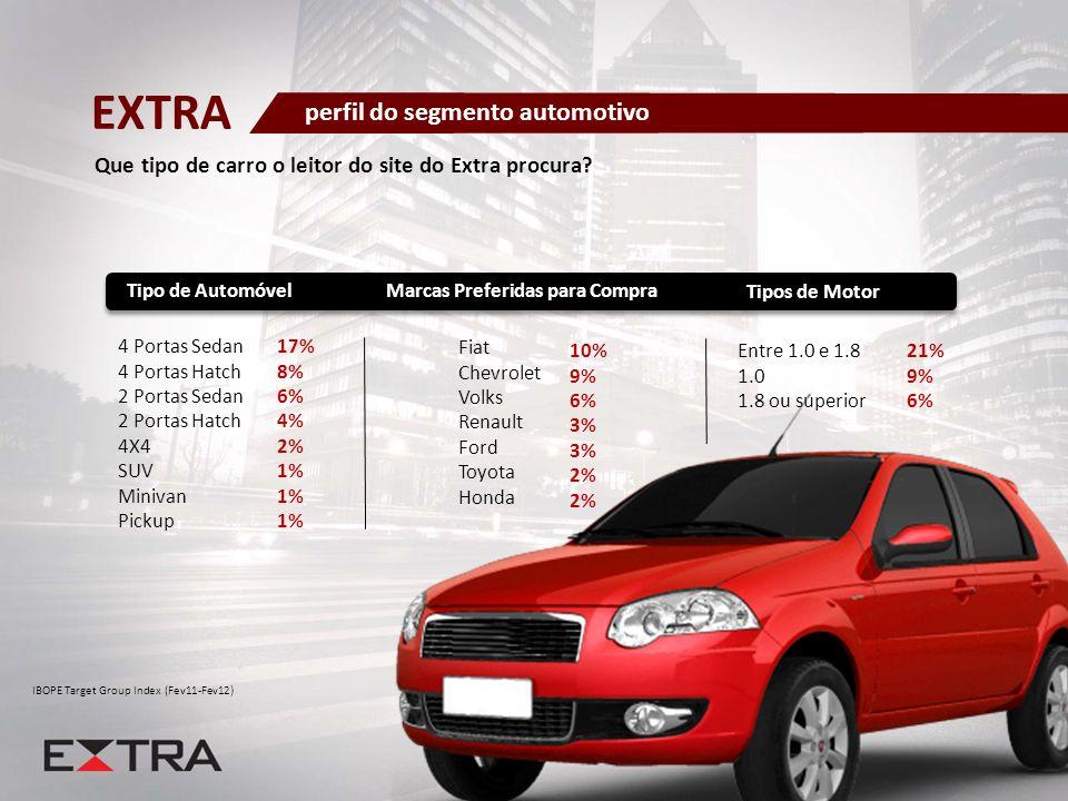 IBOPE Target Group Index (Fev11-Fev12) 4 Portas Sedan 4 Portas Hatch 2 Portas Sedan 2 Portas Hatch 4X4 SUV Minivan Pickup 17% 8% 6% 4% 2% 1% Tipo de A