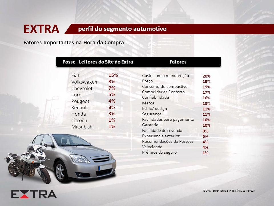 Fatores Importantes na Hora da Compra IBOPE Target Group Index (Fev11-Fev12) perfil do segmento automotivo EXTRA Custo com a manutenção Preço Consumo