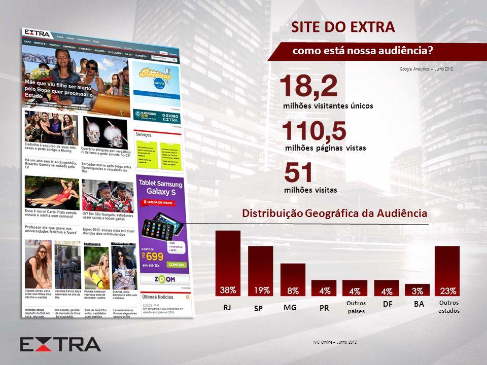 IVC Online – Junho 2012 Google Analytics – Julho 2012 milhões visitantes únicos milhões páginas vistas milhões visitas SITE DO EXTRA como está nossa a