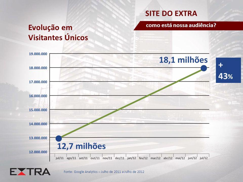 SITE DO EXTRA como está nossa audiência? + 43 % Evolução em Visitantes Únicos Fonte: Google Analytics – Julho de 2011 a Julho de 2012