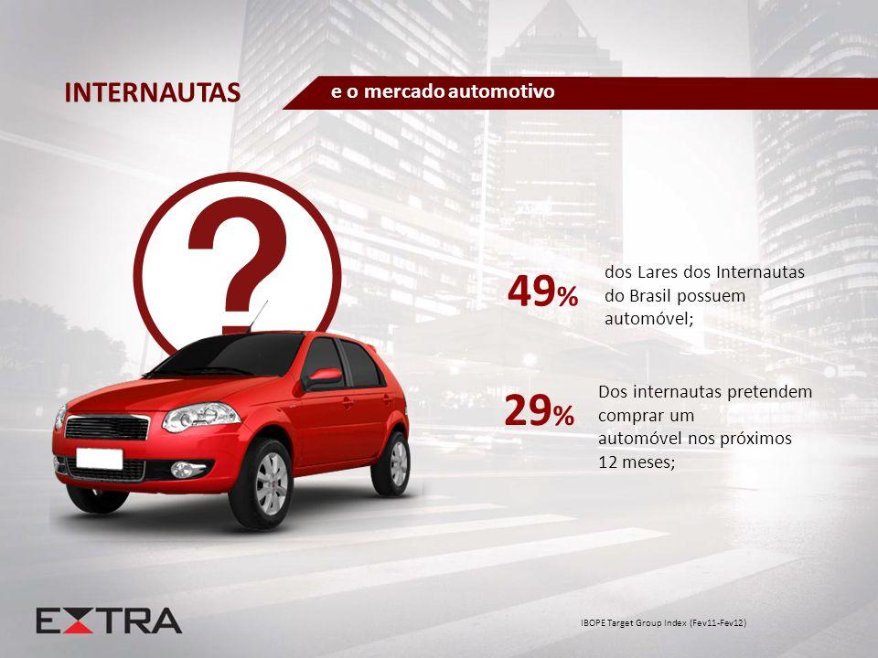 Dos internautas pretendem comprar um automóvel nos próximos 12 meses; IBOPE Target Group Index (Fev11-Fev12) dos Lares dos Internautas do Brasil possu