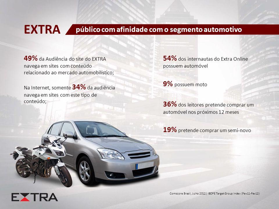 49% da Audiência do site do EXTRA navega em sites com conteúdo relacionado ao mercado automobilístico; Na Internet, somente 34% da audiência navega em