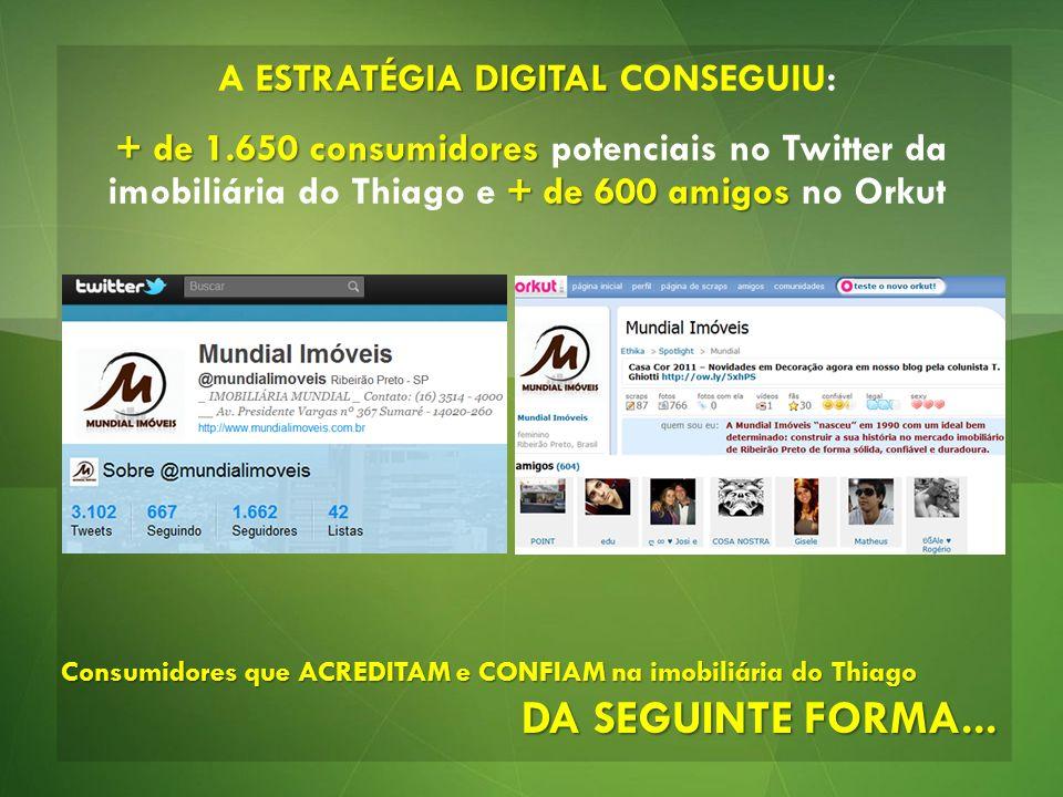 ESTRATÉGIA DIGITAL A ESTRATÉGIA DIGITAL CONSEGUIU: + de 1.650 consumidores + de 600 amigos + de 1.650 consumidores potenciais no Twitter da imobiliári