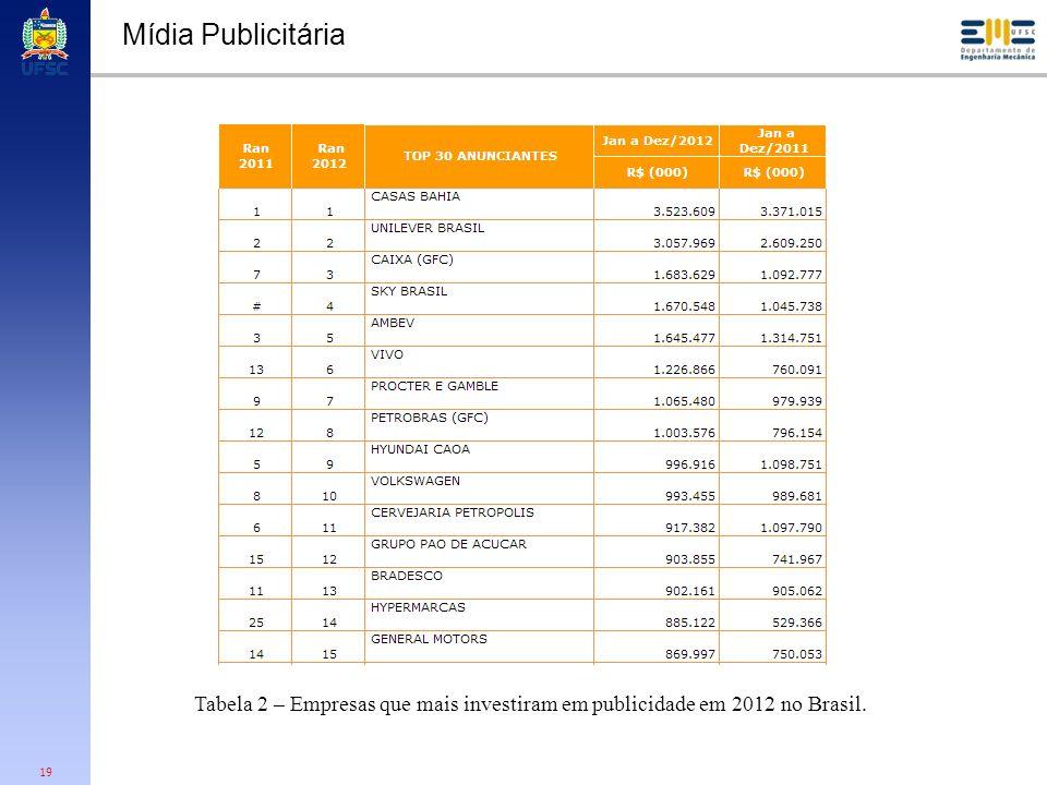 19 Mídia Publicitária Tabela 2 – Empresas que mais investiram em publicidade em 2012 no Brasil.