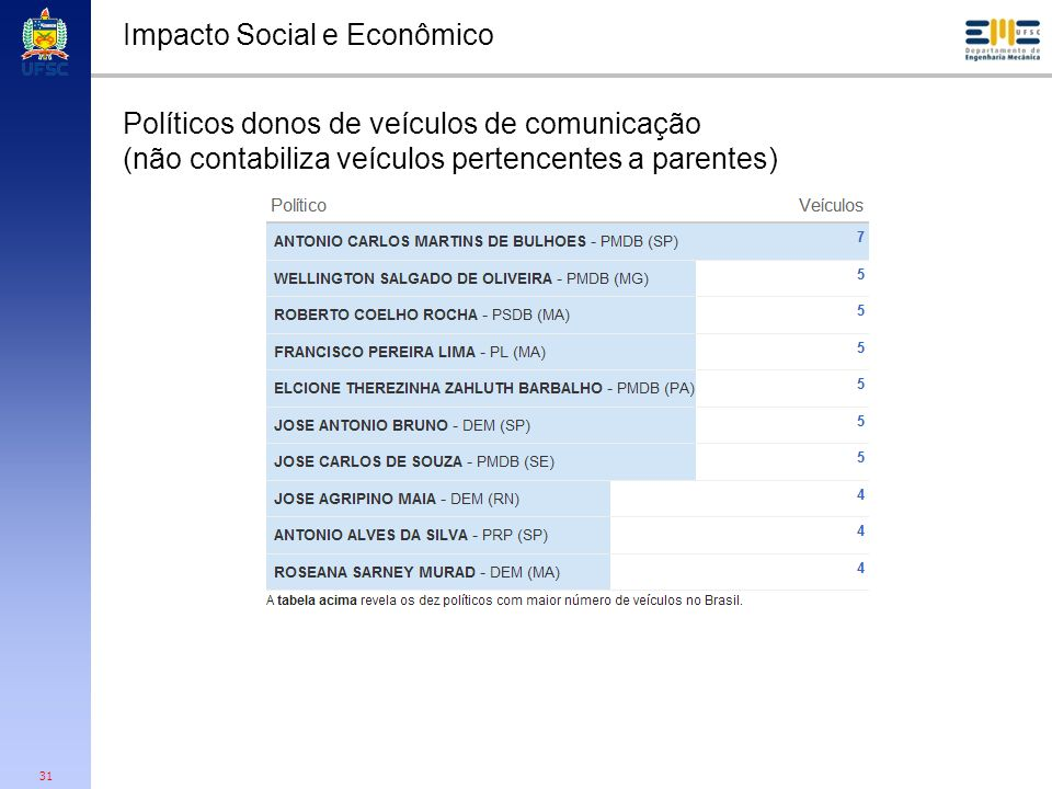 31 Impacto Social e Econômico Políticos donos de veículos de comunicação (não contabiliza veículos pertencentes a parentes)