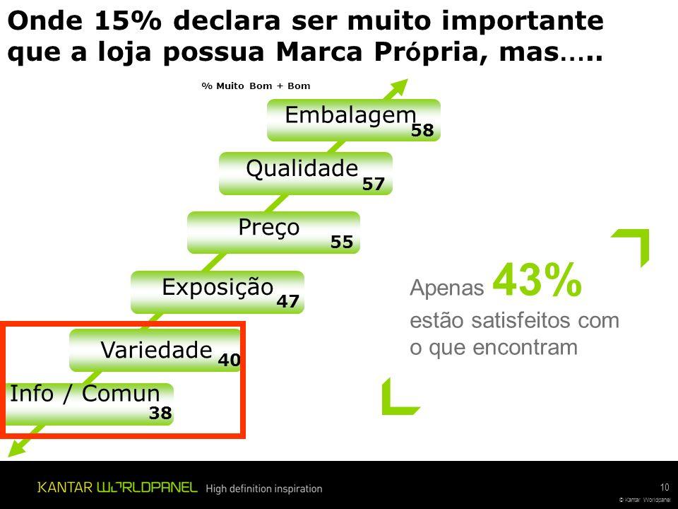 © Kantar Worldpanel 10 Onde 15% declara ser muito importante que a loja possua Marca Pr ó pria, mas …..