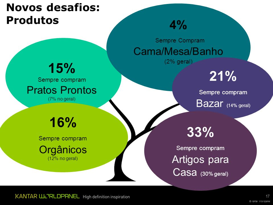 15% Sempre compram Pratos Prontos (7% no geral) 17 © Kantar Worldpanel 16% Sempre compram Orgânicos (12% no geral) 4% Sempre Compram Cama/Mesa/Banho (2% geral) Novos desafios: Produtos 21% Sempre compram Bazar (14% geral) 33% Sempre compram Artigos para Casa (30% geral)