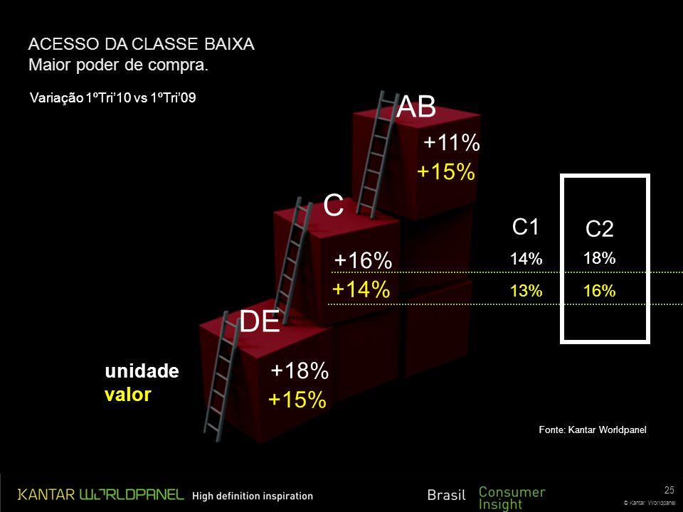 © Kantar Worldpanel DE C AB +15% +14% +15% valor +18% +16% +11% unidade 25 Variação 1ºTri10 vs 1ºTri09 Fonte: Kantar Worldpanel ACESSO DA CLASSE BAIXA Maior poder de compra.