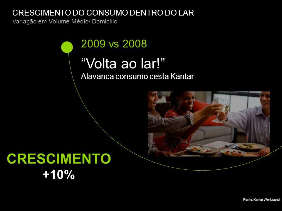 CRESCIMENTO DO CONSUMO DENTRO DO LAR Variação em Volume Médio/ Domicilio 2009 vs 2008 Volta ao lar.